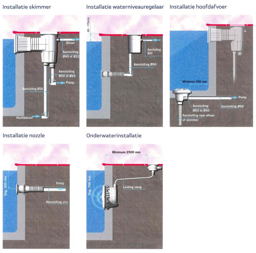 AstralPool Skimmer ABS 17,5 L met standaard skimmermond zelfklevende pakking
