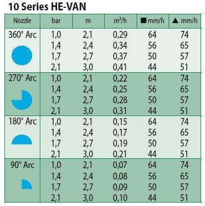 Sproeimondje HE-VAN-10 blauw 0 graden - 360 graden
