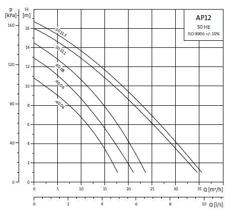 Grundfos AP12 40.06.3 dompelpomp zonder vlotter 400V