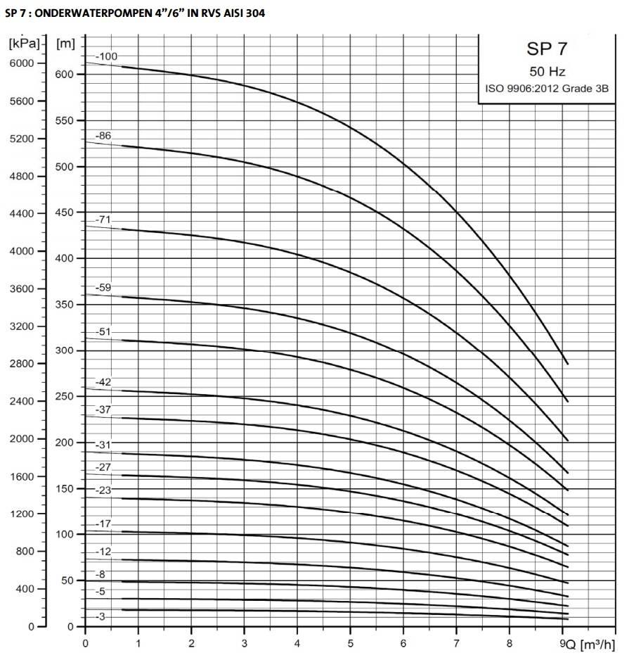 """Grundfos SP 7-59 bronpomp 6"""" (400V)"""