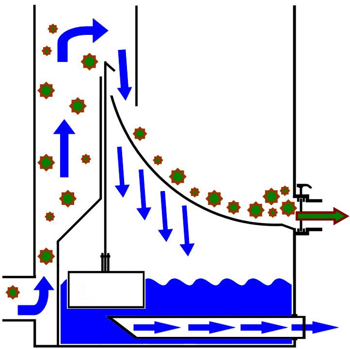 AquaForte Ultrasieve III 200 (zeer fijn) 2 ingangen
