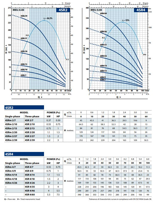 Pedrollo 4SR4/14hydraulisch pomp deel (1,5pk)