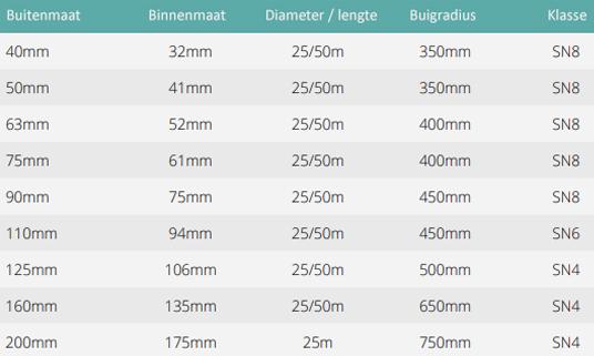 Mantelbuis 125 mm L = 25 m