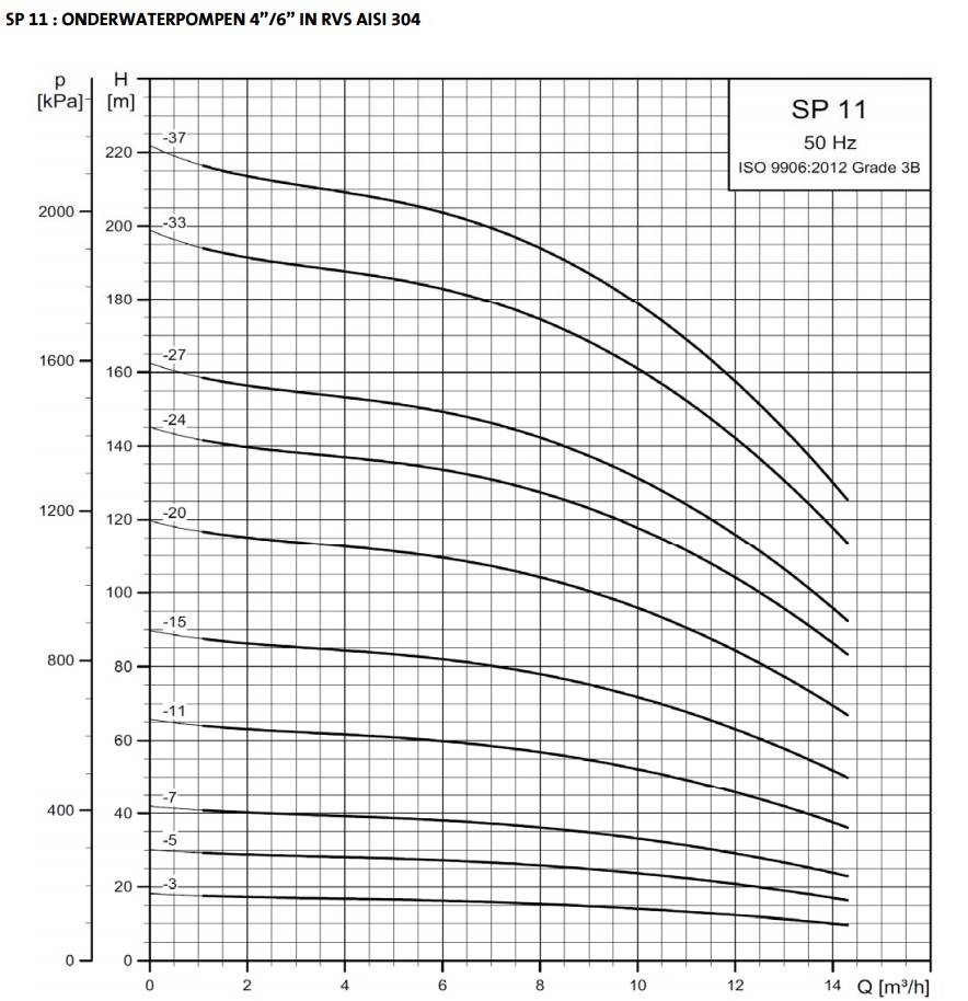 Grundfos SP 11-15 bronpomp (400V)