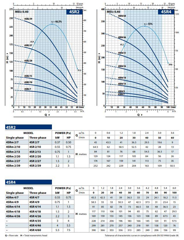 Pedrollo 4SR4/35 hydraulisch pomp deel (4pk)