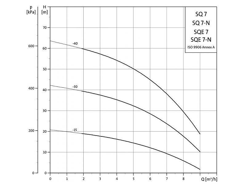 Grundfos SQ 7-15 bronpomp