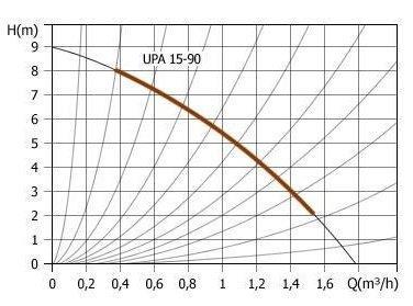 Grundfos UPA 15-90N