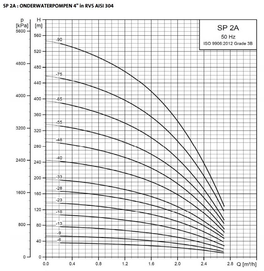 Grundfos SP 2A-48 bronpomp (230V)