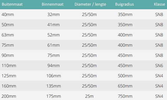 Mantelbuis 160 mm L = 25 m