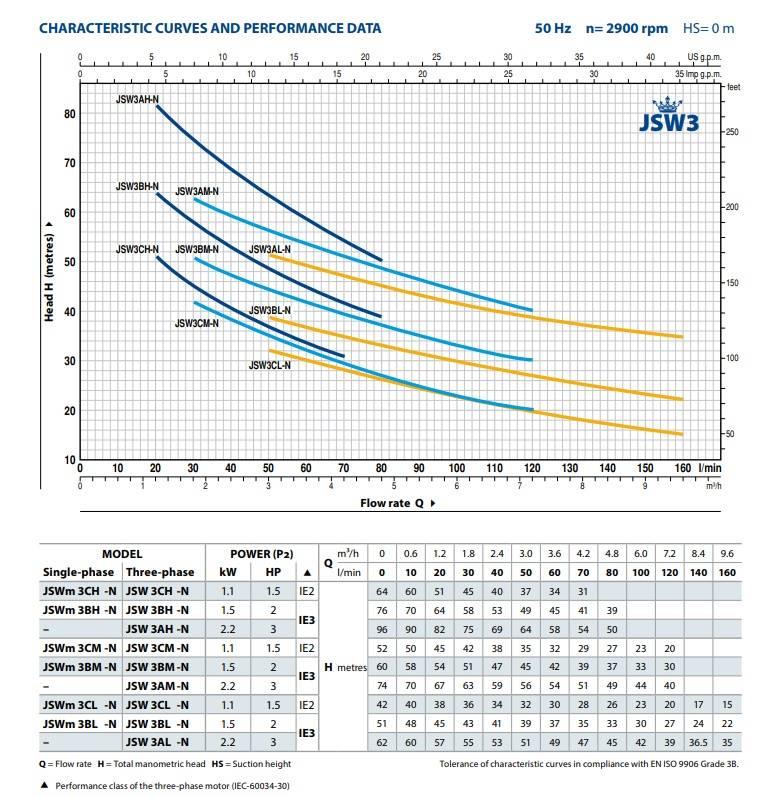 Pedrollo JSW/3BL - (400V) beregeningspomp