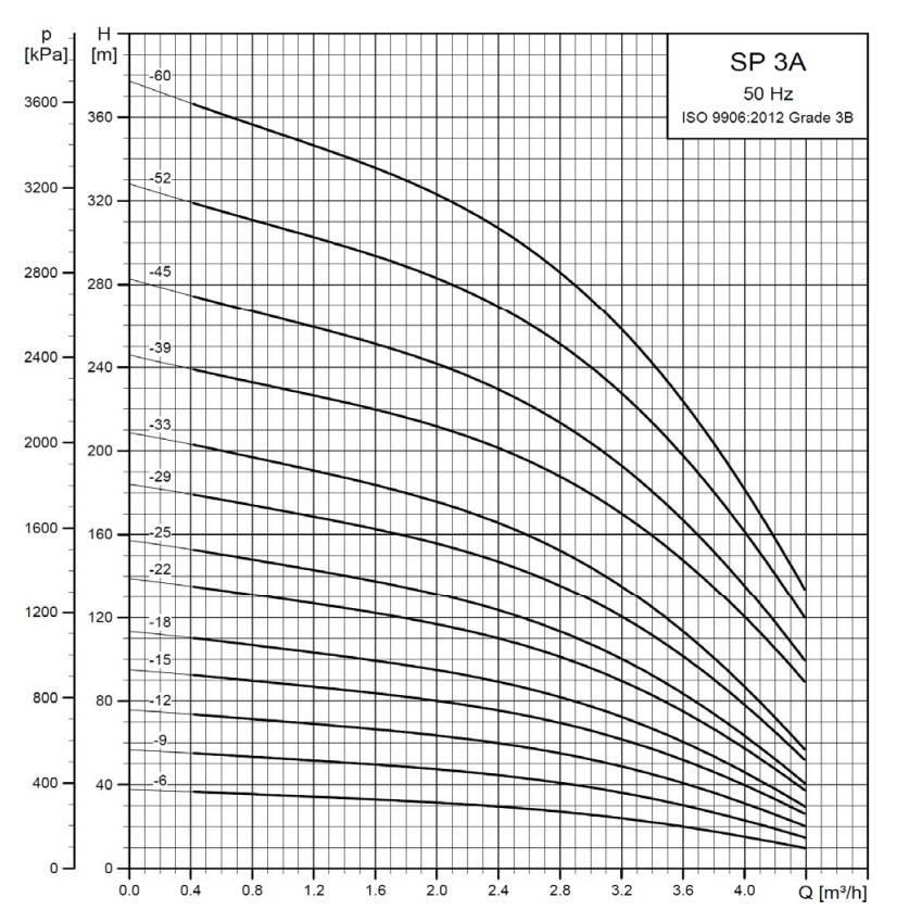 Grundfos SP 3A-6 bronpomp (230V)