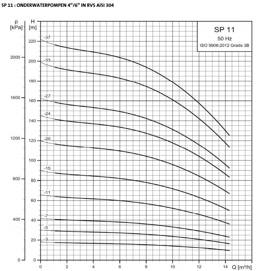 """Grundfos SP 11-24 bronpomp 6"""" (400V)"""