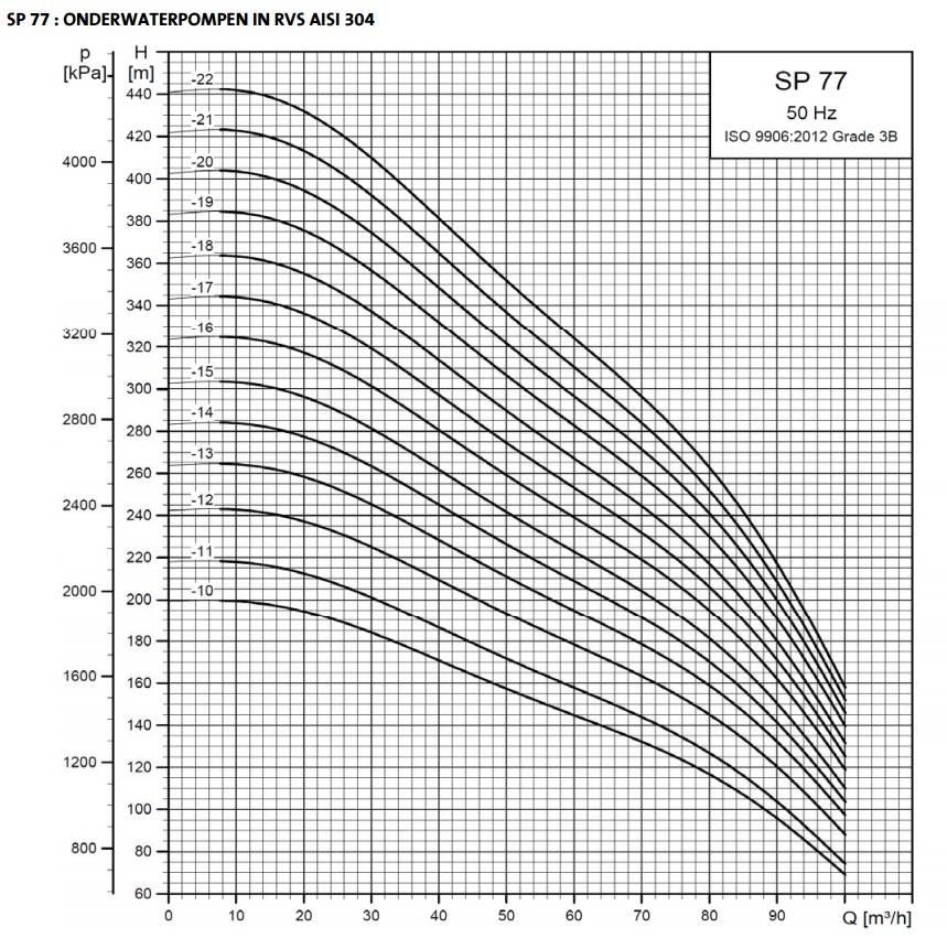 """Grundfos SP 77-10 bronpomp 8"""" (400V)"""