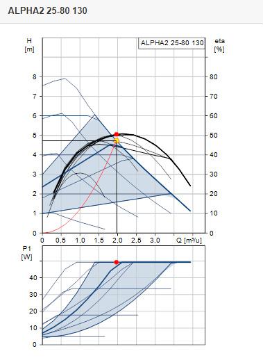 Grundfos ALPHA2 25-80 | L = 130