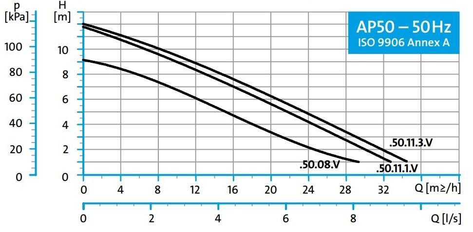 Grundfos AP50 50.11.1 dompelpomp zonder vlotter