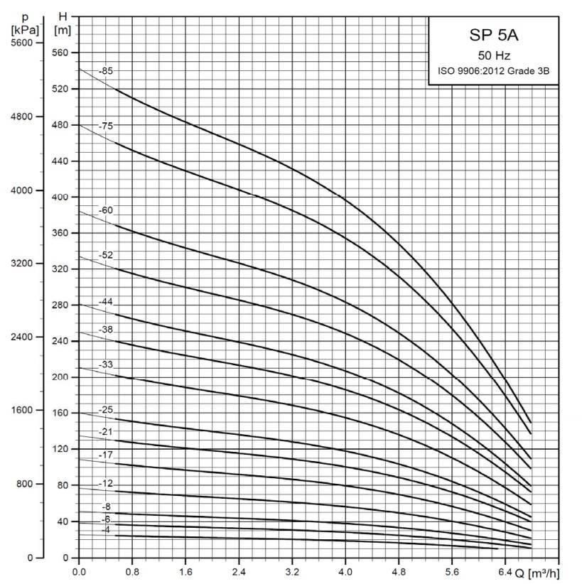 Grundfos SP 5A-33 bronpomp (400V)