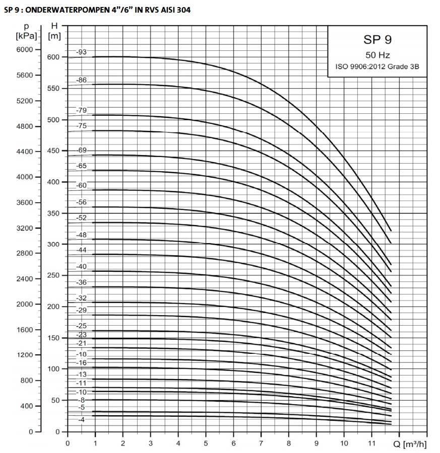 """Grundfos SP 9-60 bronpomp 6"""" (400V)"""