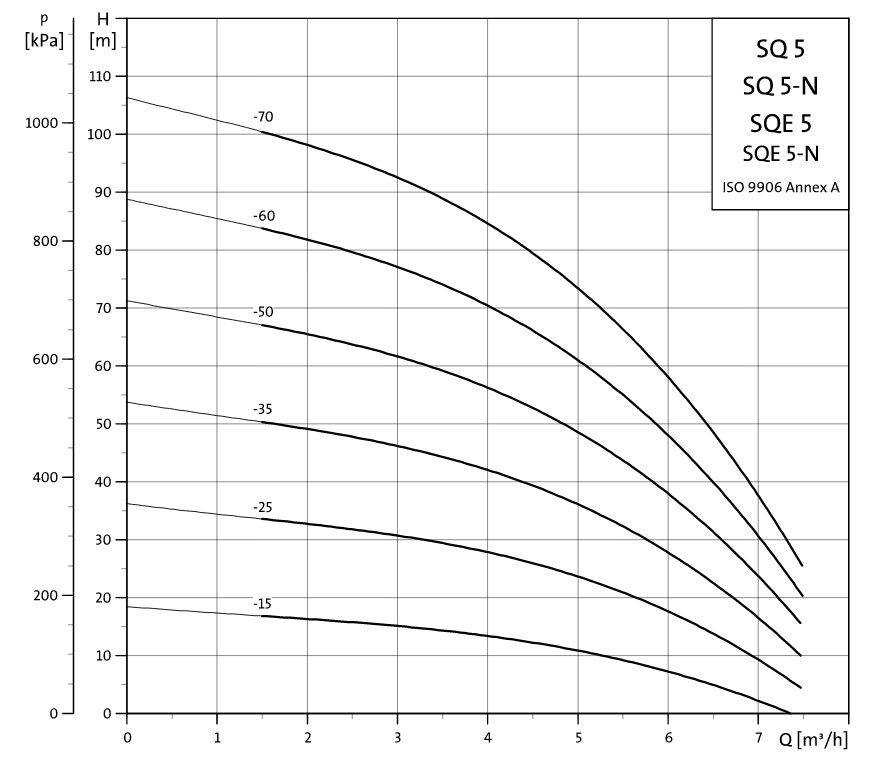 Grundfos SQ 5-50 bronpomp