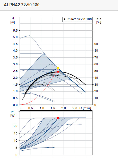 Grundfos ALPHA2 32-50 | L = 180