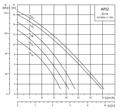 Grundfos AP12 50.11.A1 dompelpomp met vlotter