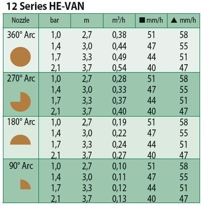 Sproeimondje HE-VAN-12 bruin 0 graden - 360 graden