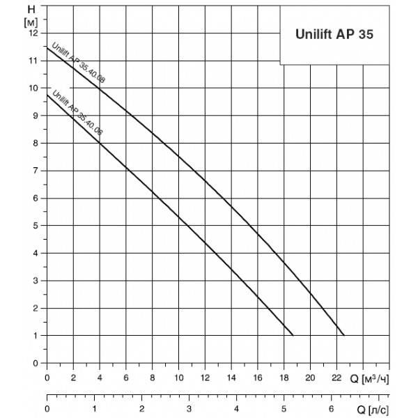 Grundfos AP35 40.06.3 dompelpomp zonder vlotter 400V