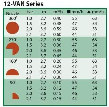 Rainbird sproeimondje 0 graden - 360 graden 12 VAN bruin