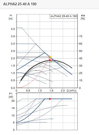 Grundfos ALPHA2 25-40A | L = 180