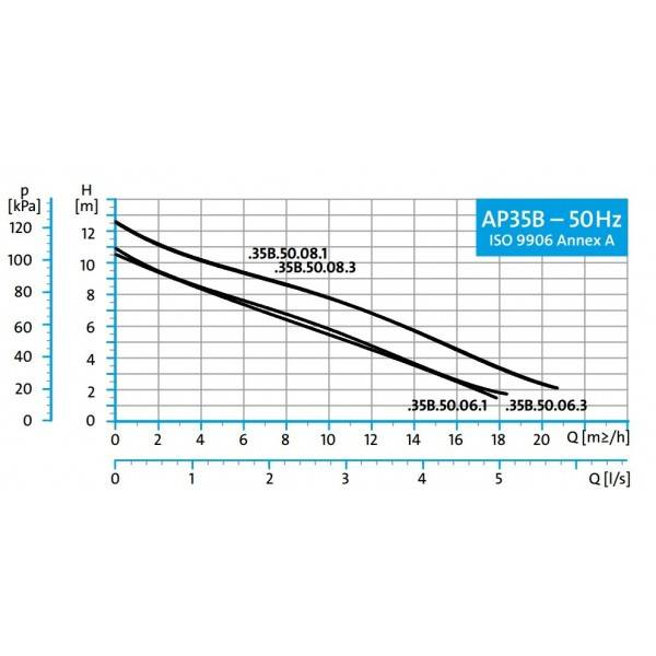 Grundfos AP35B 50.06.3 dompelpomp zonder vlotter 400V