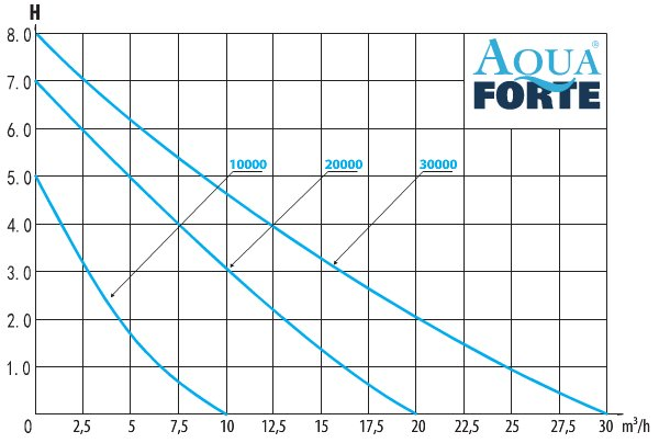 AquaForte DM vario 30000S vijverpomp