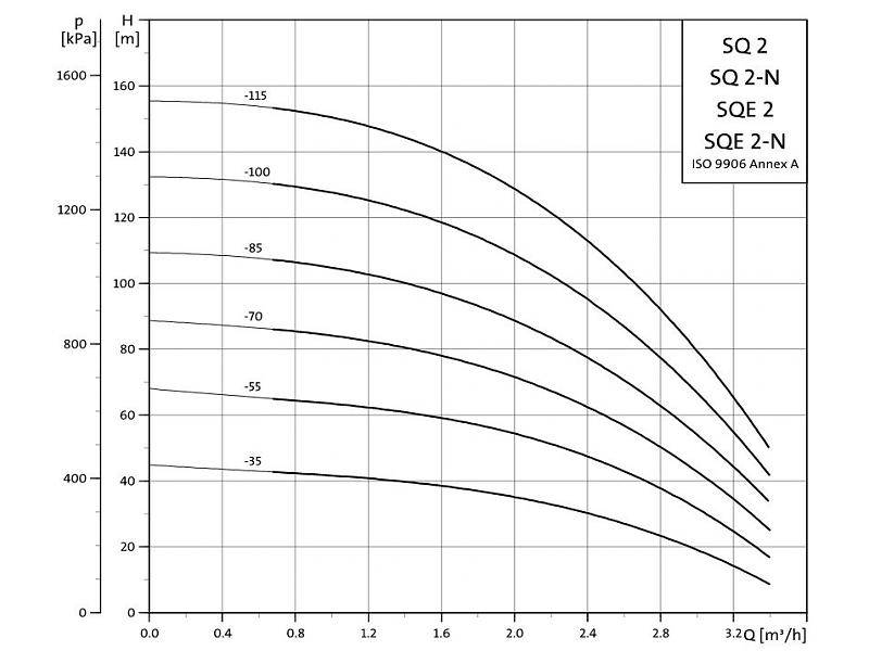 Grundfos SQ 2-85 bronpomp