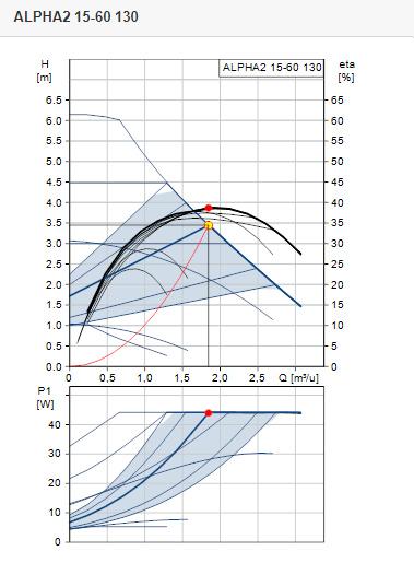 Grundfos ALPHA2 15-50   L = 130